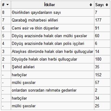Cəbrayıl(Rayon) haqqında tarixi məlumat