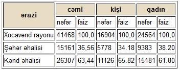Xocavənd haqqında tarixi məlumat...