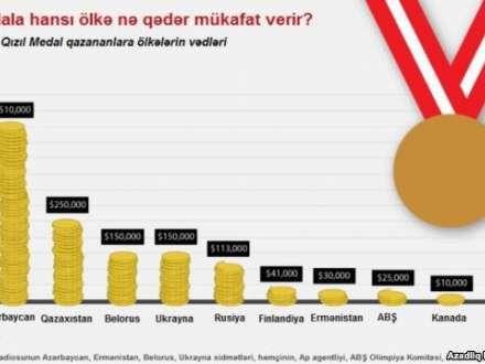 Soçi Olimpiadasının pul çempionu - Azərbaycan...