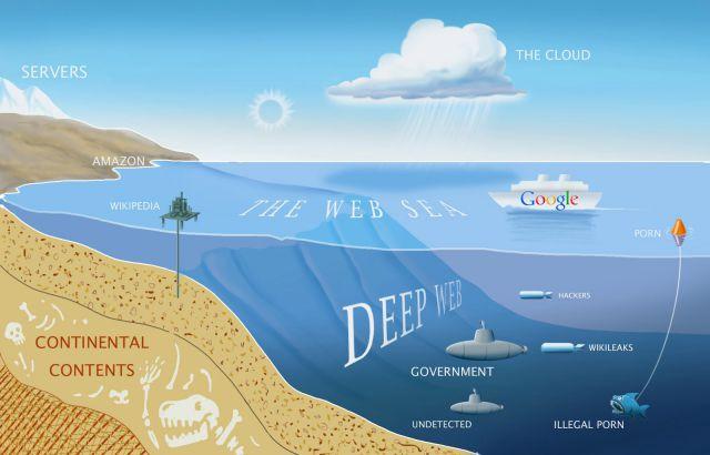 İnternetin yeraltı dünyası deep web – dərin net  nədir və dərin netə necə girilir