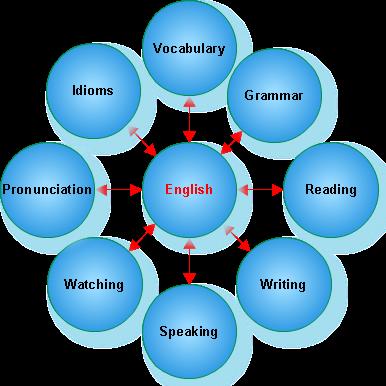 İngilis dilini necə tez öyrənmək olar?