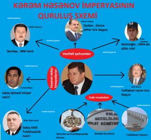 Kərəm Həsənov imperiyası: Quruluş, Yüksəliş və Çöküş